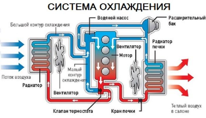 Система охлаждения двигателя схема