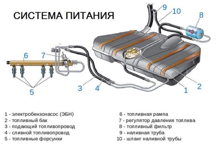 система питания двигателя схема