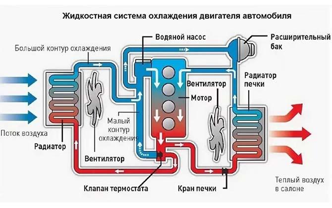 Жидкостная система охлаждения