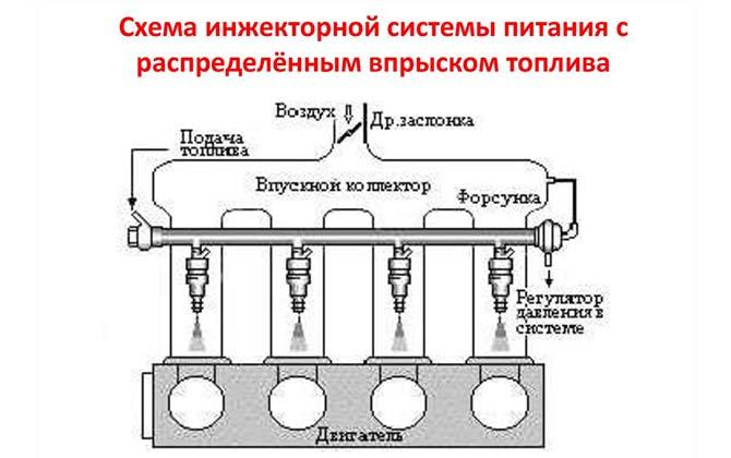 инжекторная система питания с распределённым впрыском