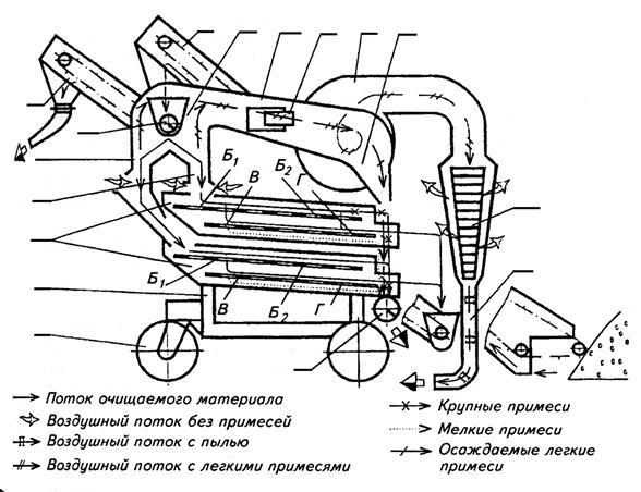 Устройство очистителя вороха ОВС-25